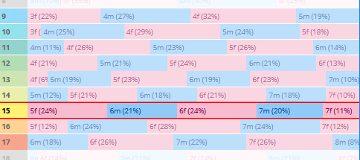 Horse Calculator 確率表の見方
