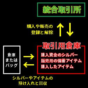 統合取引所のモデル図